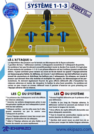 Foot a 5 : systeme tactique 1-1-3