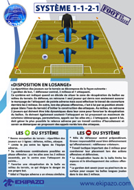 Foot a 5 : systeme tactique 1-1-2-1