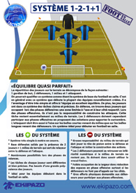 Foot a 5 : systeme tactique 1-2-1-1